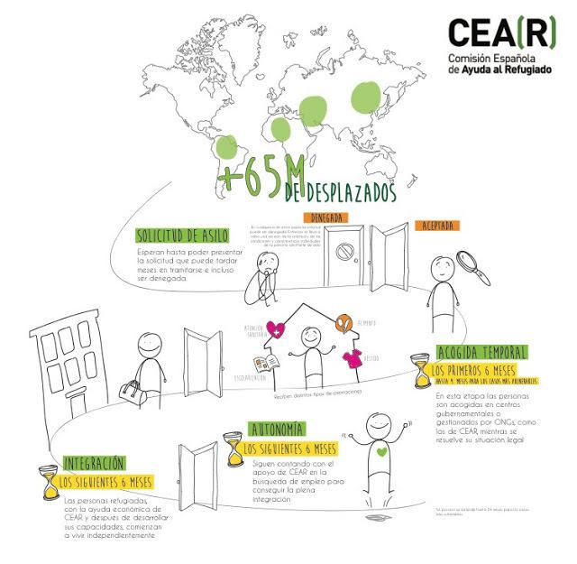 infografia-de-cear