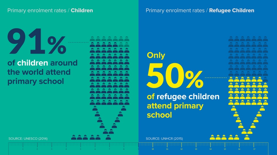 Children refugees